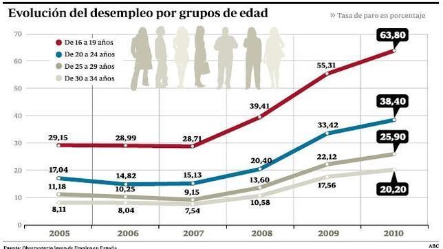 Gráfica del abultado desempleo juvenil comparado por edades